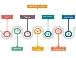 اصول هفت گانه مدیریت کیفیت