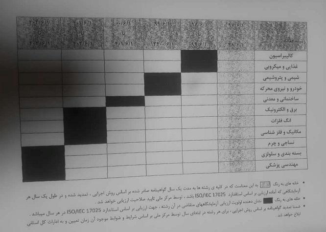 برنامه زمانبندی مرکز ملی تایید صلاحیت