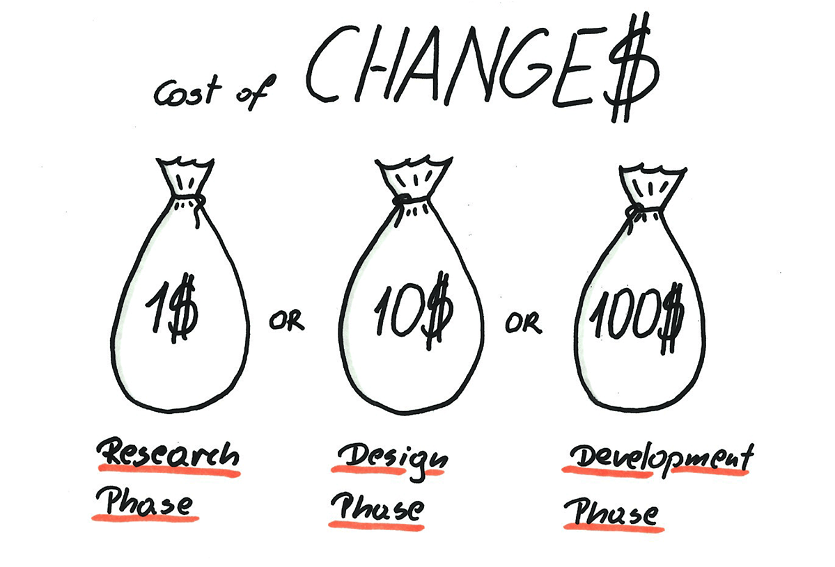 cost of changes